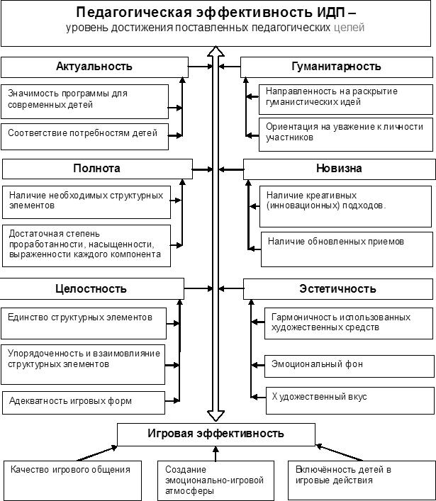 Схема взаимосвязи критериев оценки игровой досуговой программы